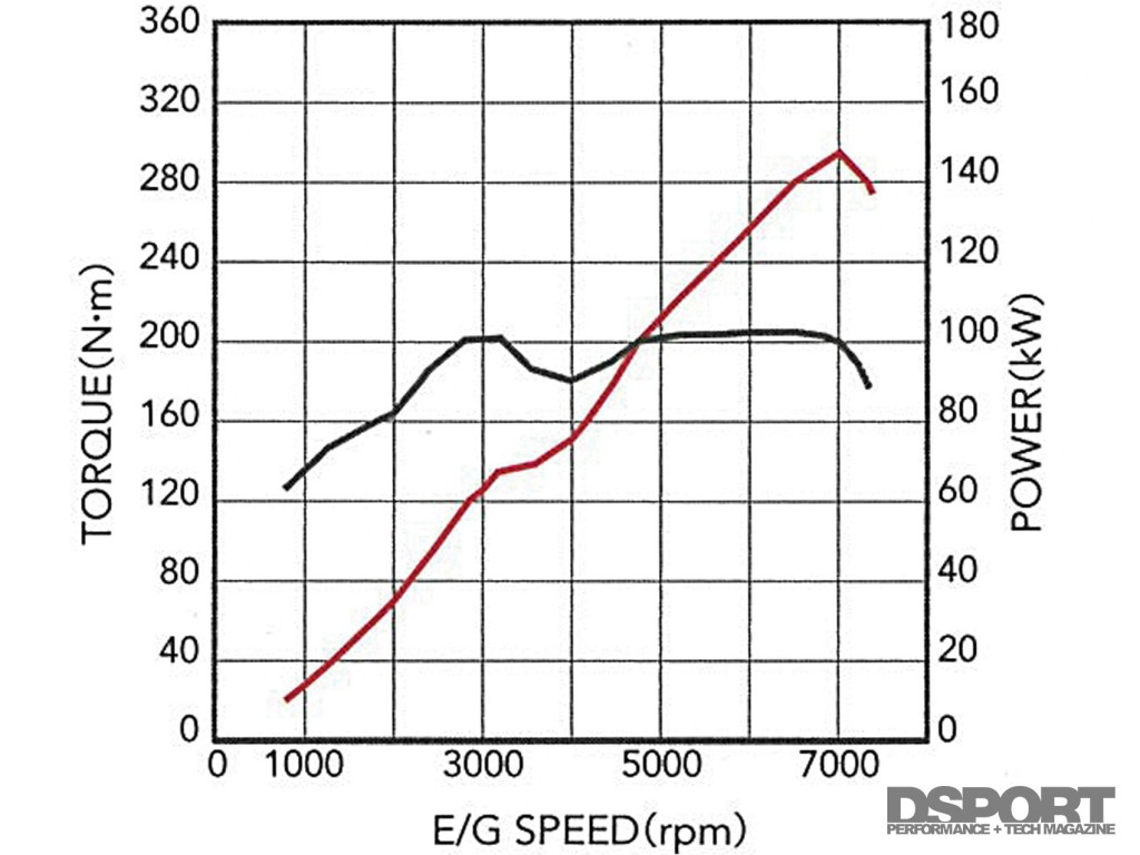 Dyno graph for the FA20 engine