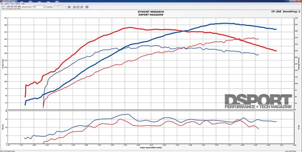 Test 1 Delicious Tuning Flex Fuel Kit & Injector Dynamics ID1300 Injectors Dyno