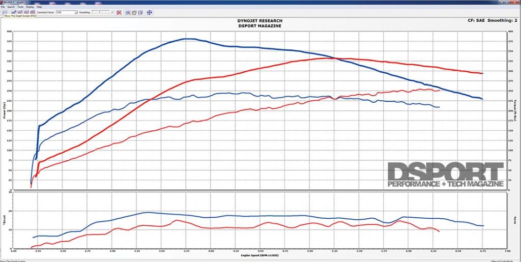Baseline vs E85 Flex Fuel Final Dyno Comparison