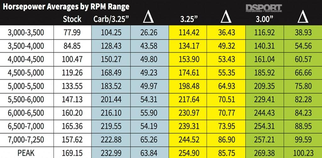 Edelbrock Supercharger HP averages chart