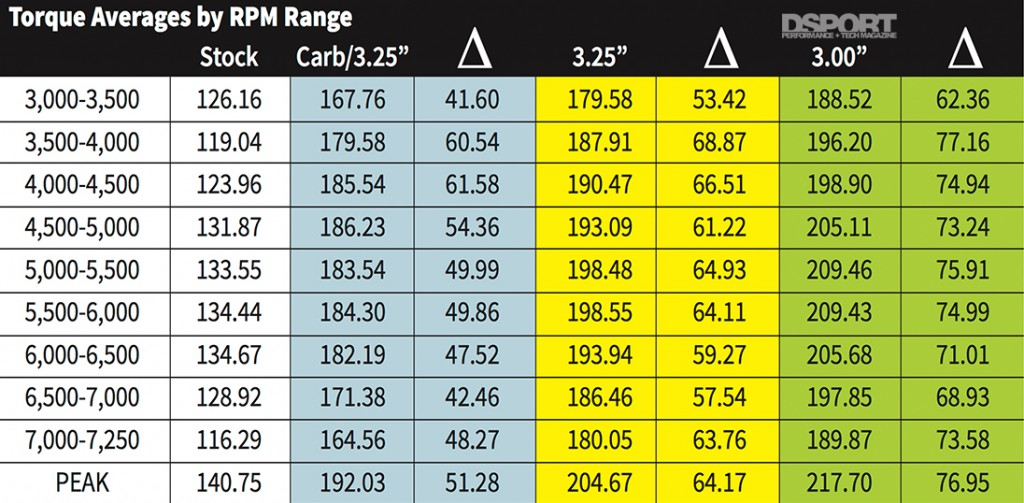 Edelbrock Supercharger TQ averages chart
