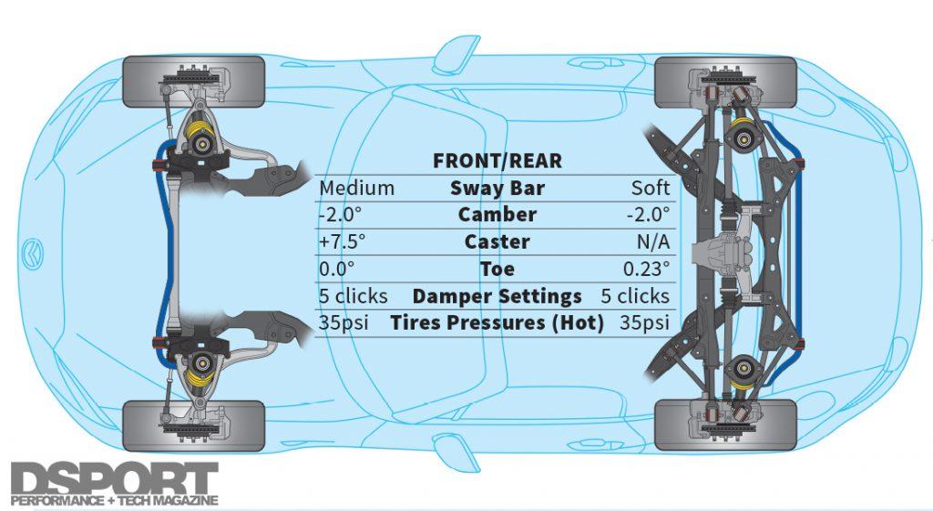 Setup diagram for Project MX-5 Miata