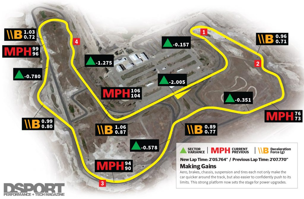 Track results for MX-5