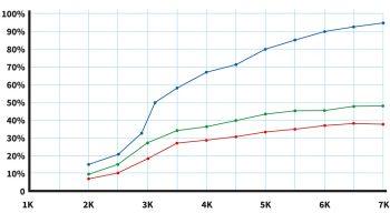STI Injector Graph
