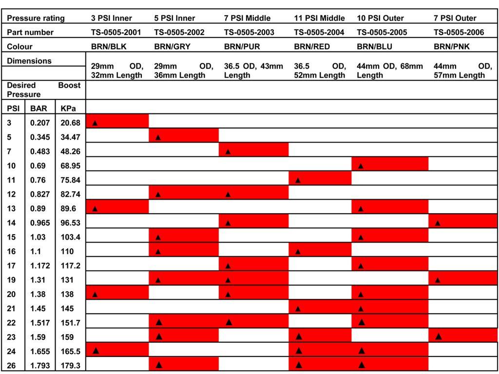 Turbosmart Actuator Chart