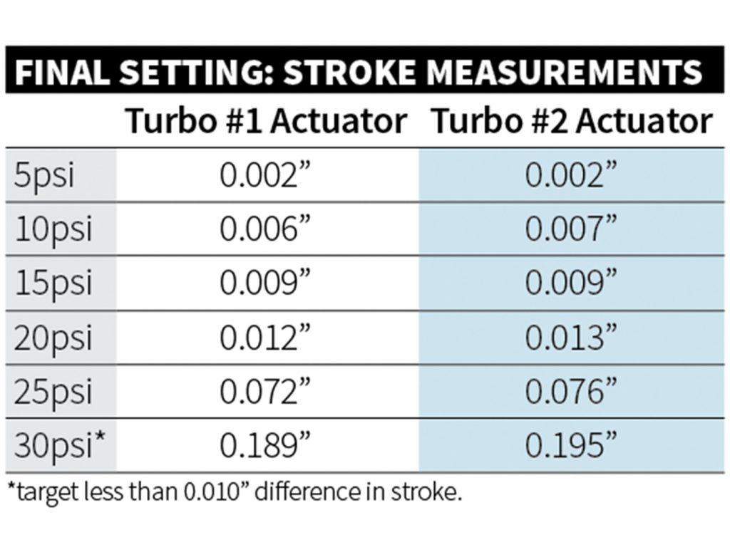 Stoke Measurements