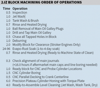 2JZ Operations
