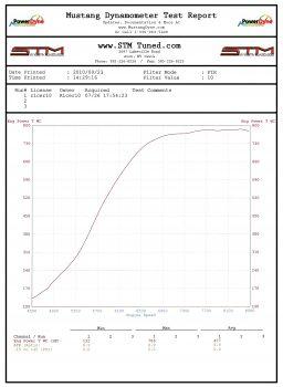 STM Evo Dyno Chart