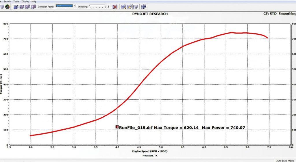 2JZ RX-7 Dyno Chart